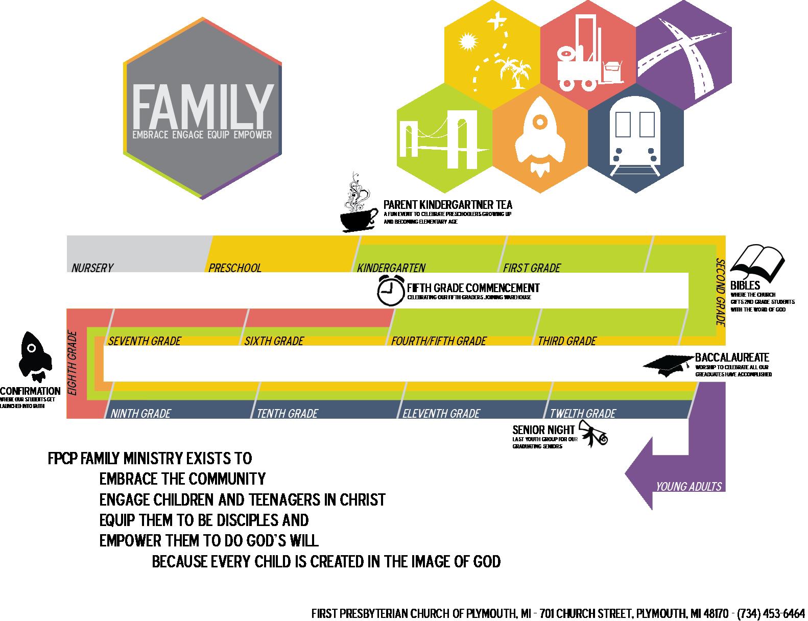 Family-Ministries-Tri-Fold-Inside2